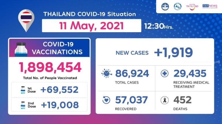 Thailand COVID-19 Situation as of 11 May, 2021, 12.30 Hrs.