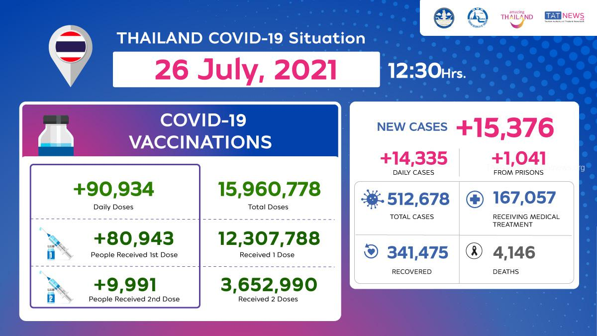 Thailand COVID-19 Situation as of 26 July, 2021, 12.30 Hrs